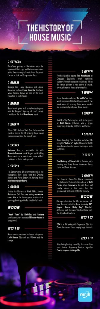 The history of house music a music blog yea for House music facts